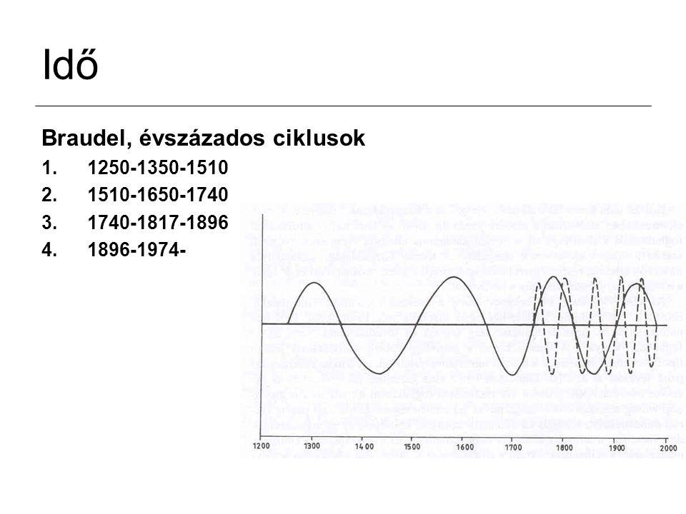Idő Braudel, évszázados ciklusok 1250-1350-1510 1510-1650-1740