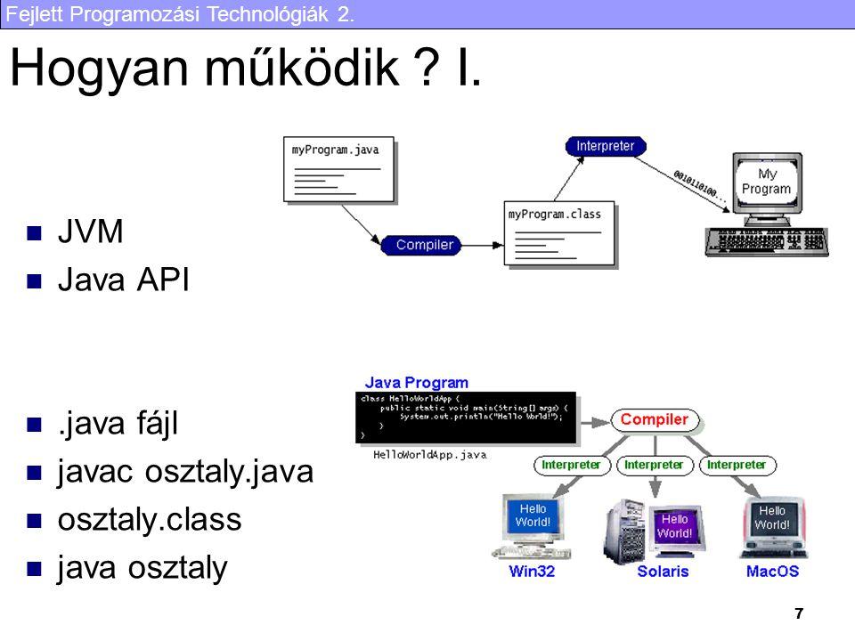 Hogyan működik I. JVM Java API .java fájl javac osztaly.java