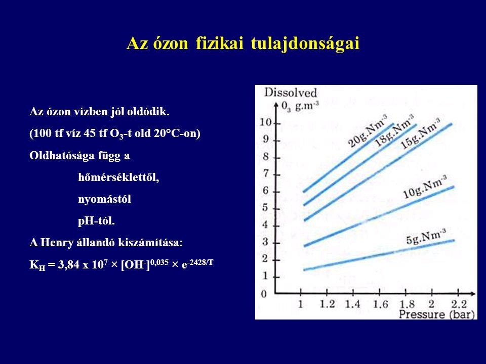 Az ózon fizikai tulajdonságai