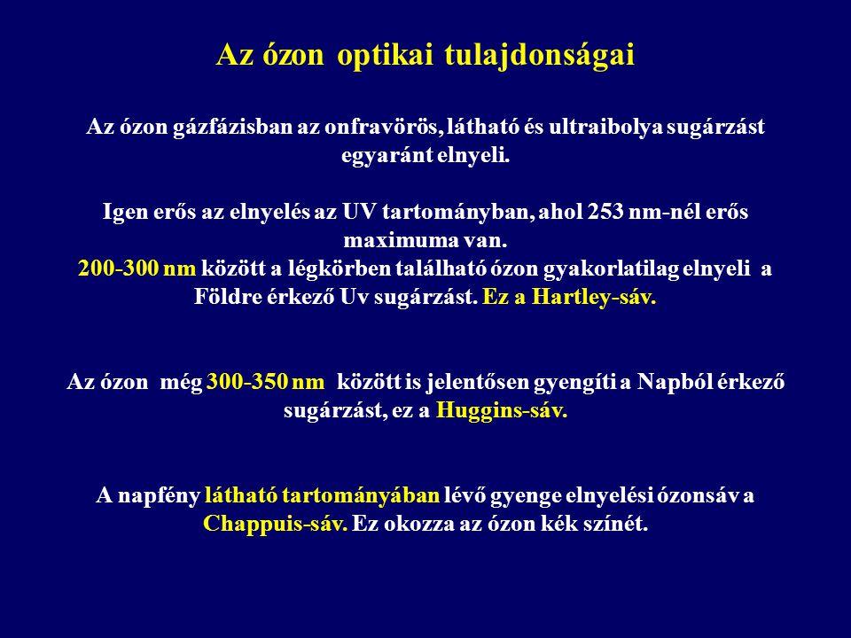 Az ózon optikai tulajdonságai