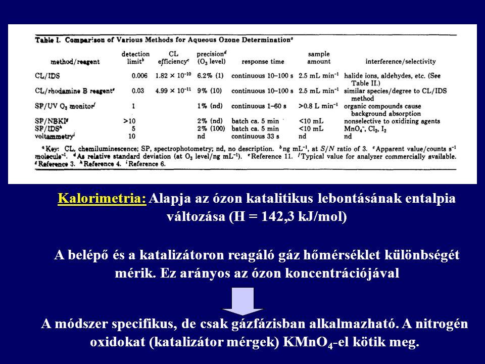 Kalorimetria: Alapja az ózon katalitikus lebontásának entalpia változása (H = 142,3 kJ/mol)