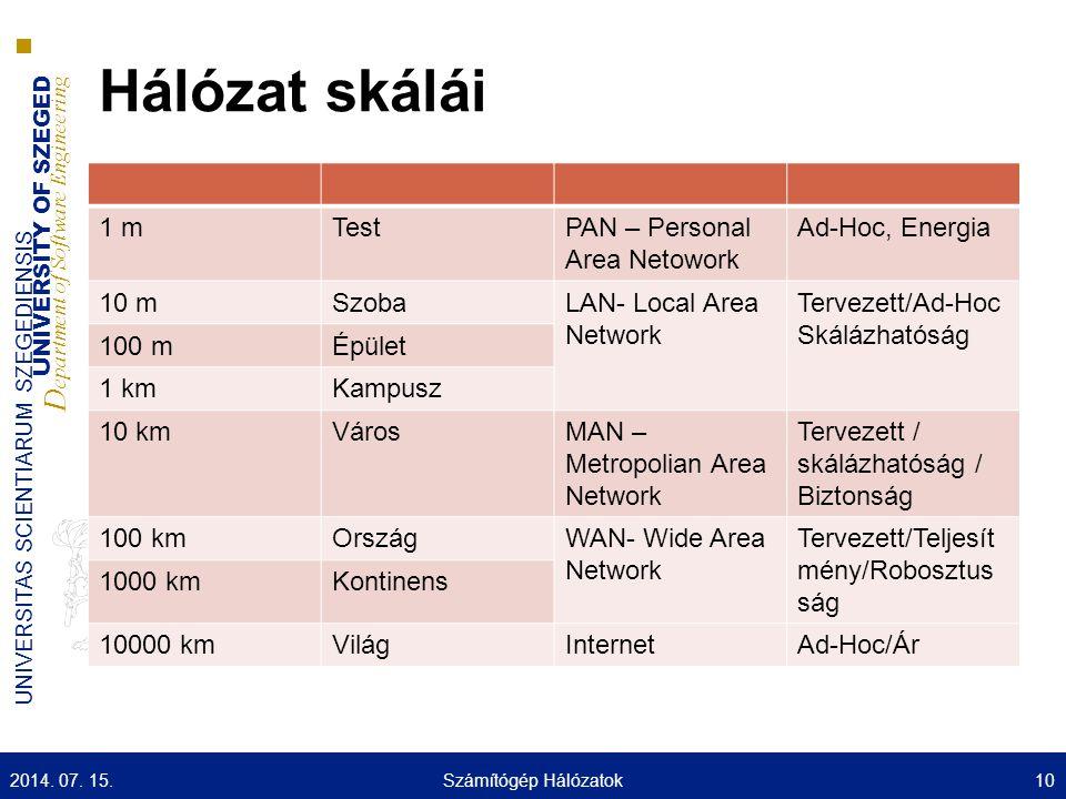 Hálózat skálái 1 m Test PAN – Personal Area Netowork Ad-Hoc, Energia