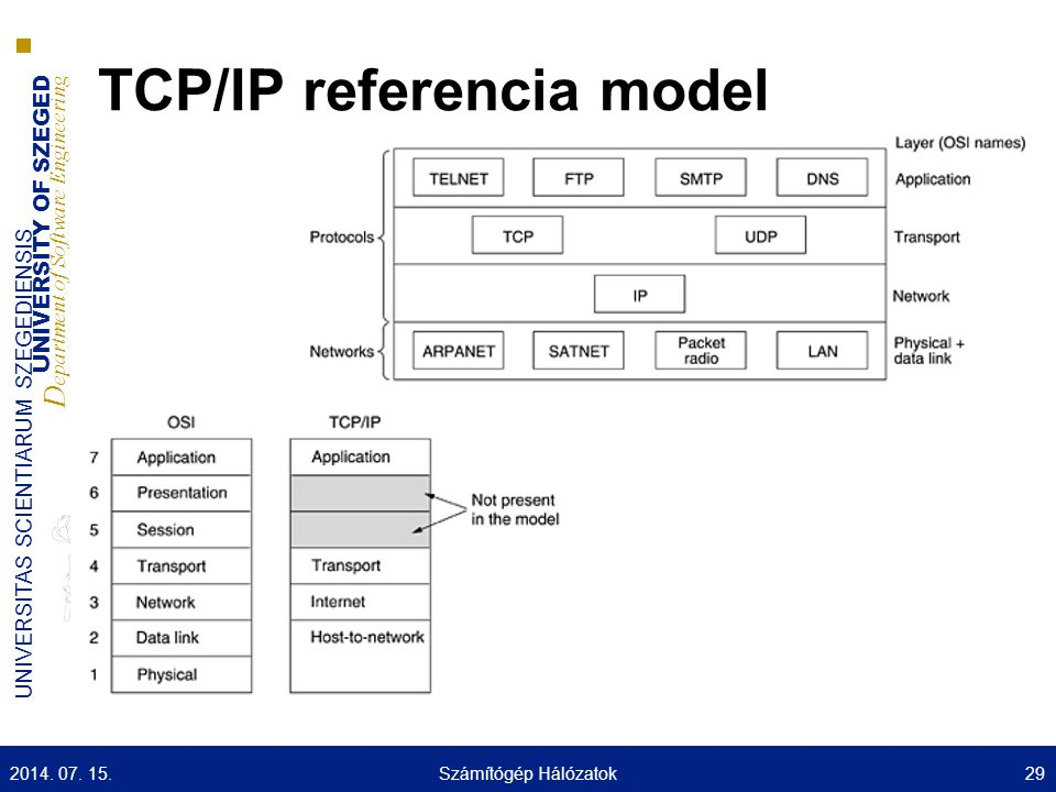 TCP/IP referencia model