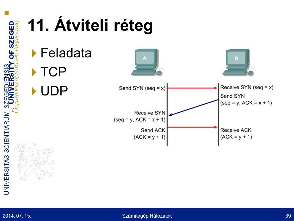 11. Átviteli réteg Feladata TCP UDP 2017.04.04. Számítógép Hálózatok