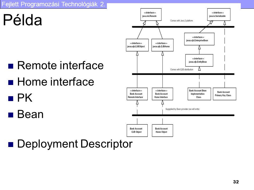 Példa Remote interface Home interface PK Bean Deployment Descriptor