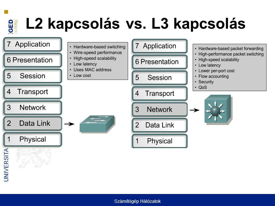 L2 kapcsolás vs. L3 kapcsolás
