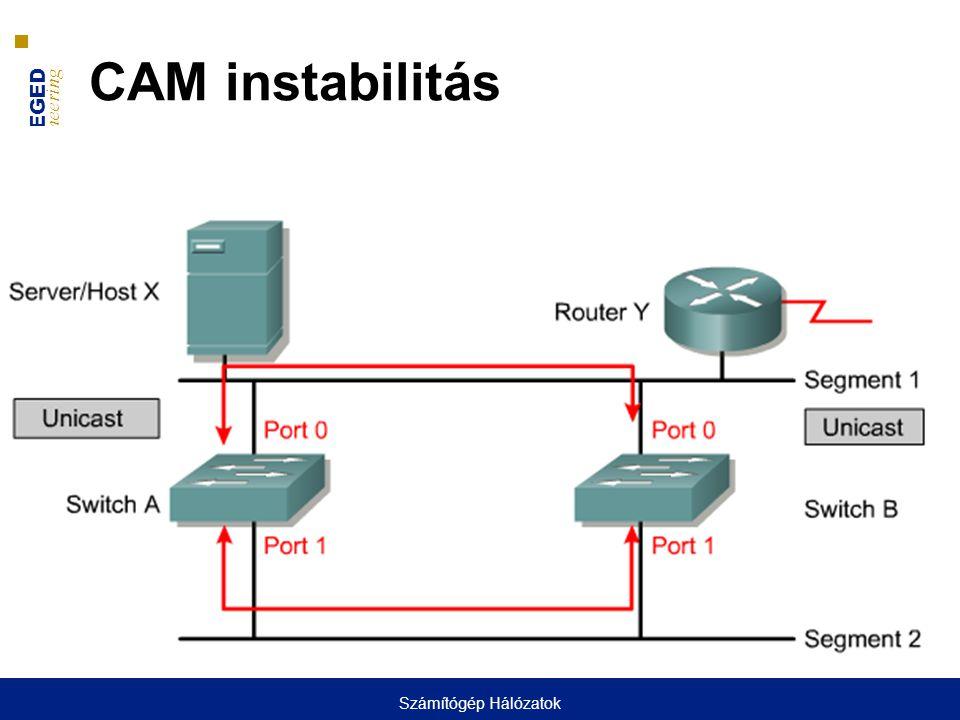 CAM instabilitás Számítógép Hálózatok