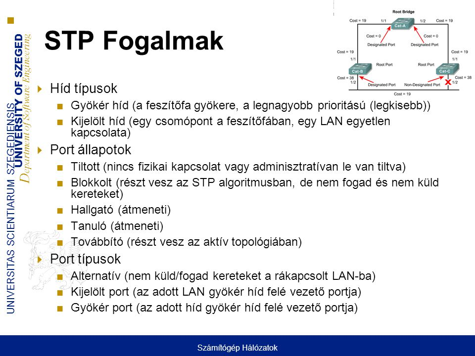 STP Fogalmak Híd típusok Port állapotok Port típusok