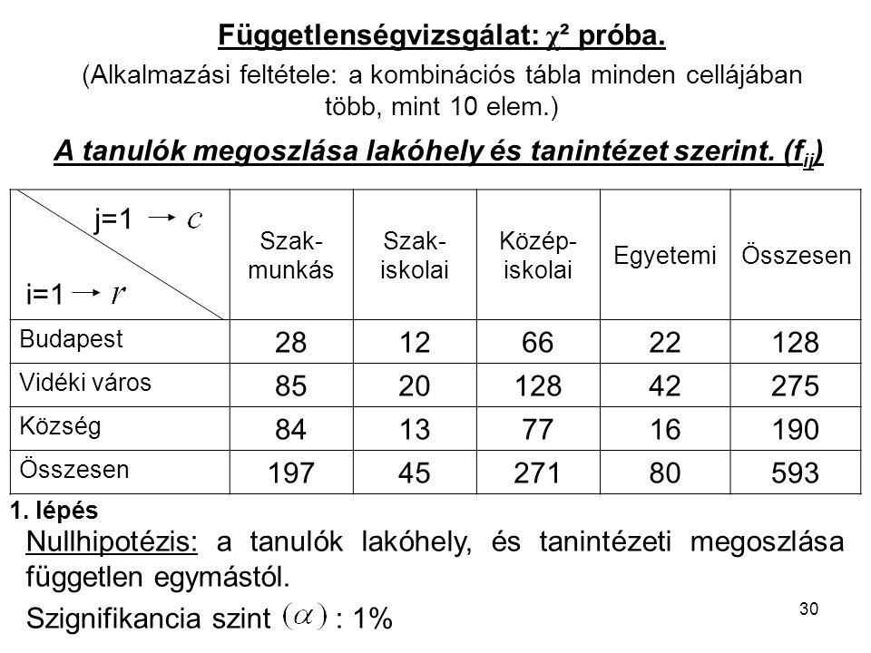Függetlenségvizsgálat: χ² próba.