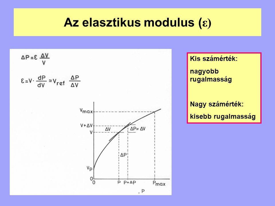 Az elasztikus modulus (ε)