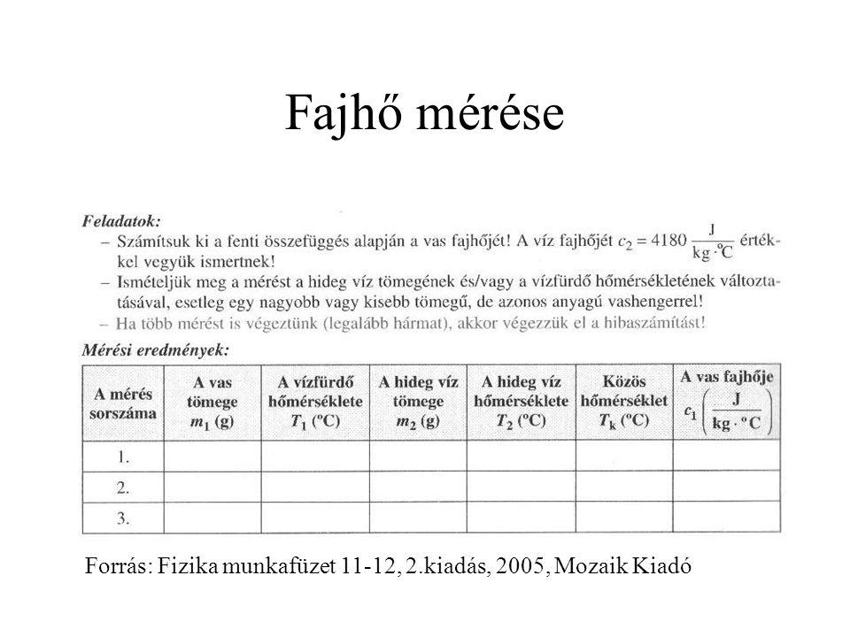 Fajhő mérése Forrás: Fizika munkafüzet 11-12, 2.kiadás, 2005, Mozaik Kiadó