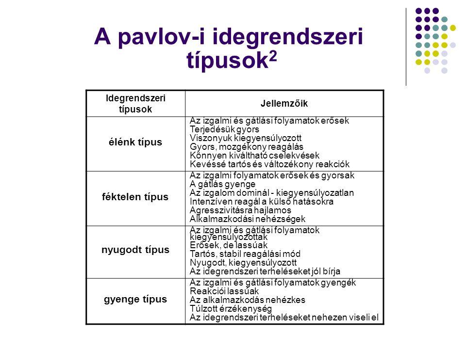 A pavlov-i idegrendszeri típusok2