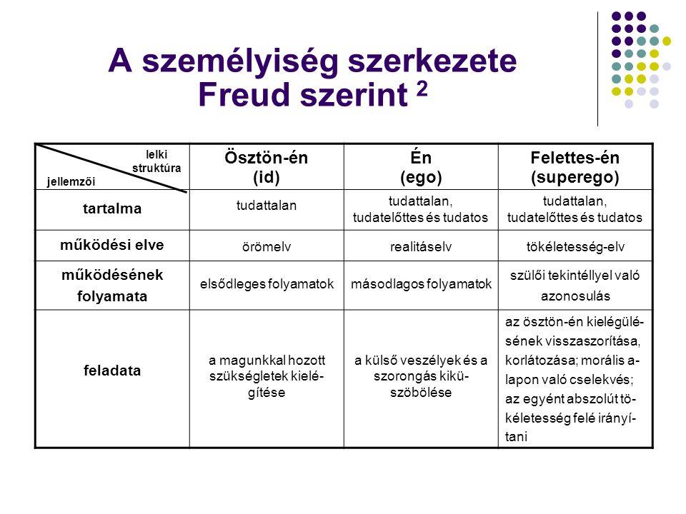 A személyiség szerkezete Freud szerint 2
