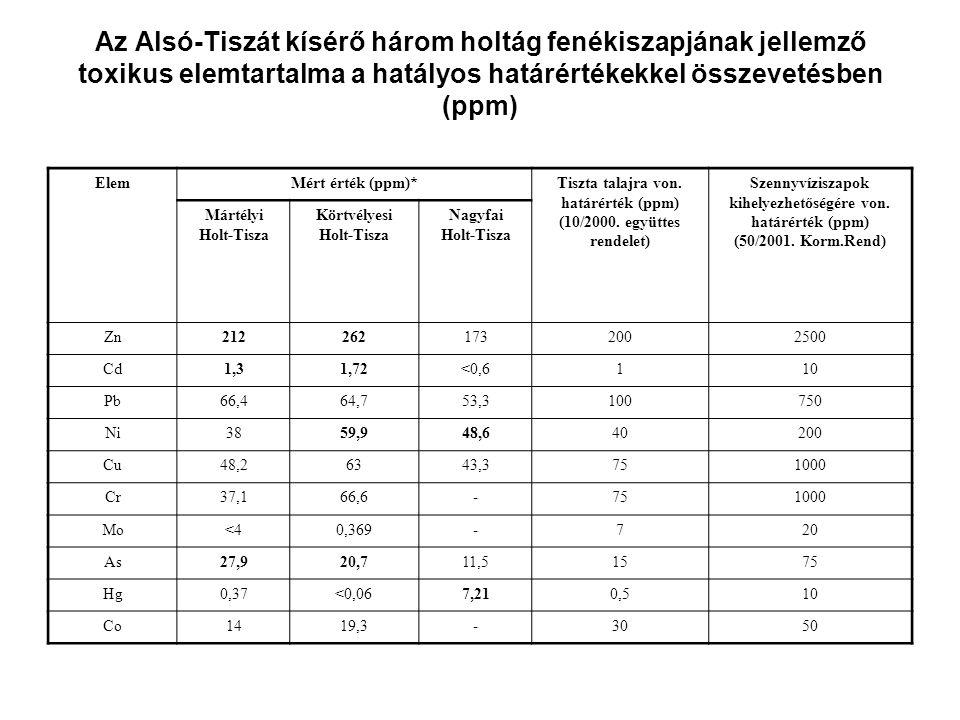 Az Alsó-Tiszát kísérő három holtág fenékiszapjának jellemző toxikus elemtartalma a hatályos határértékekkel összevetésben (ppm)