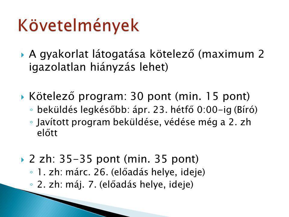 Követelmények A gyakorlat látogatása kötelező (maximum 2 igazolatlan hiányzás lehet) Kötelező program: 30 pont (min. 15 pont)