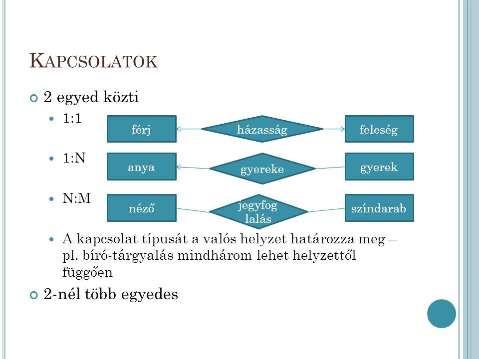 Kapcsolatok 2 egyed közti 2-nél több egyedes 1:1 1:N N:M