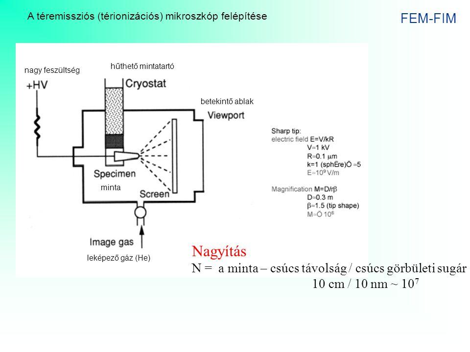 Nagyítás FEM-FIM N = a minta – csúcs távolság / csúcs görbületi sugár