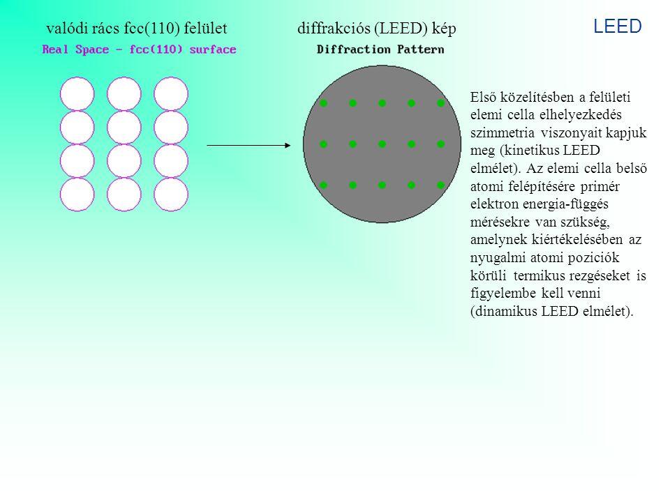 LEED valódi rács fcc(110) felület diffrakciós (LEED) kép
