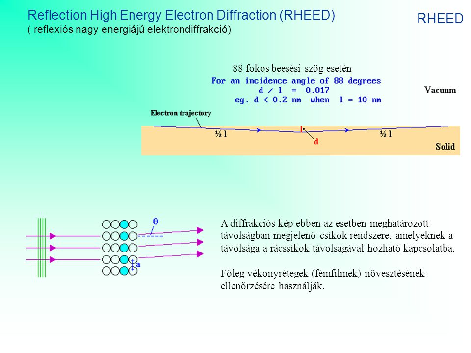 Reflection High Energy Electron Diffraction (RHEED) RHEED