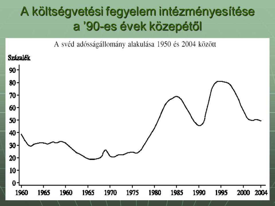 A költségvetési fegyelem intézményesítése a '90-es évek közepétől