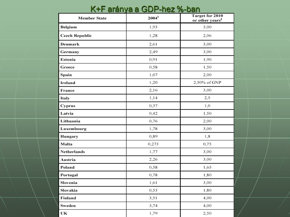 K+F aránya a GDP-hez %-ban