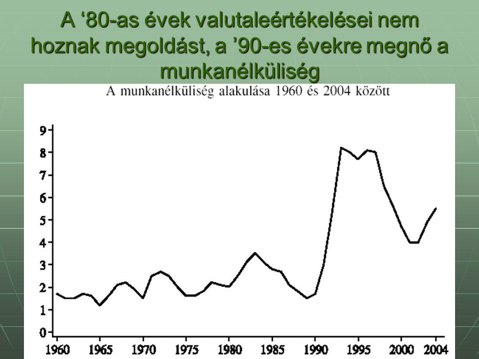 A '80-as évek valutaleértékelései nem hoznak megoldást, a '90-es évekre megnő a munkanélküliség
