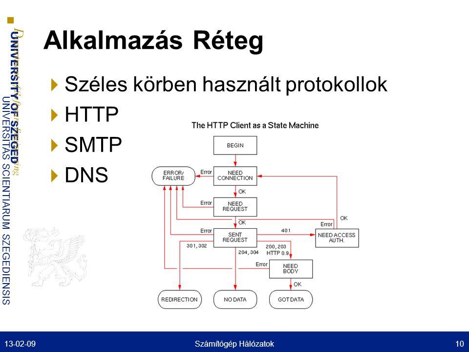 Alkalmazás Réteg Széles körben használt protokollok HTTP SMTP DNS