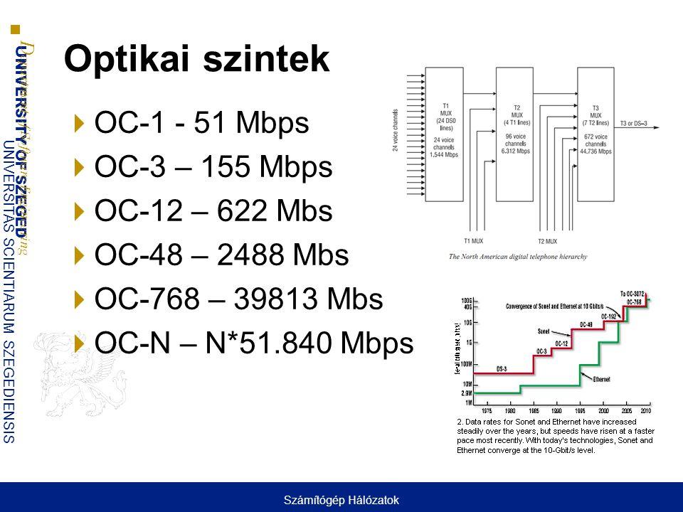 Optikai szintek OC-1 - 51 Mbps OC-3 – 155 Mbps OC-12 – 622 Mbs