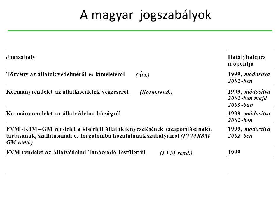 A magyar jogszabályok Jogszabály Hatálybalépés időpontja