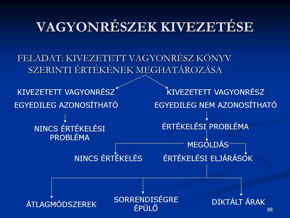 VAGYONRÉSZEK KIVEZETÉSE