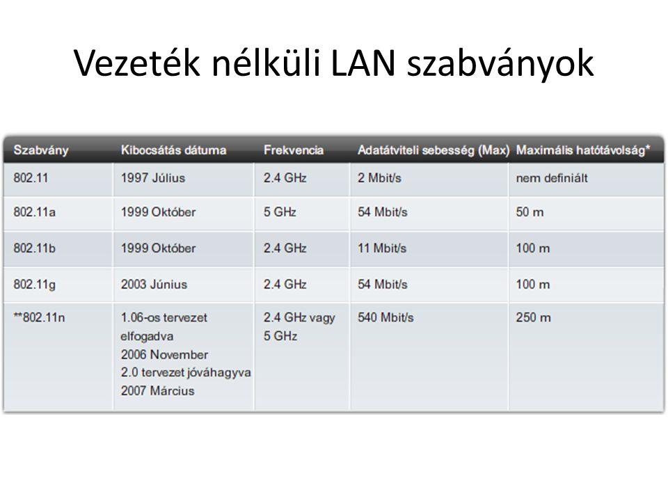 Vezeték nélküli LAN szabványok