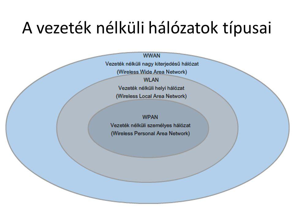 A vezeték nélküli hálózatok típusai