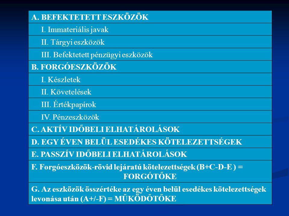 A. BEFEKTETETT ESZKÖZÖK