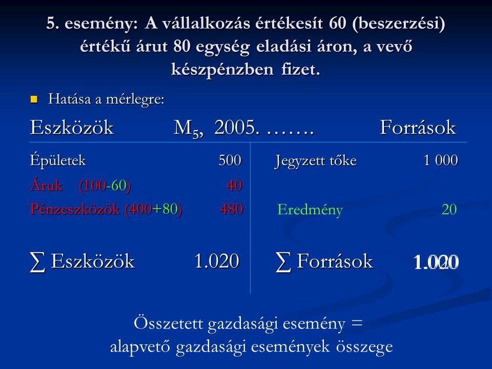 Eszközök M5, 2005. ……. Források ∑ Eszközök 1.020 ∑ Források 1.000
