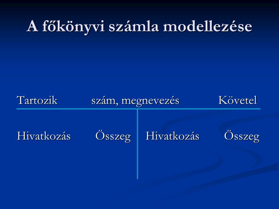 A főkönyvi számla modellezése