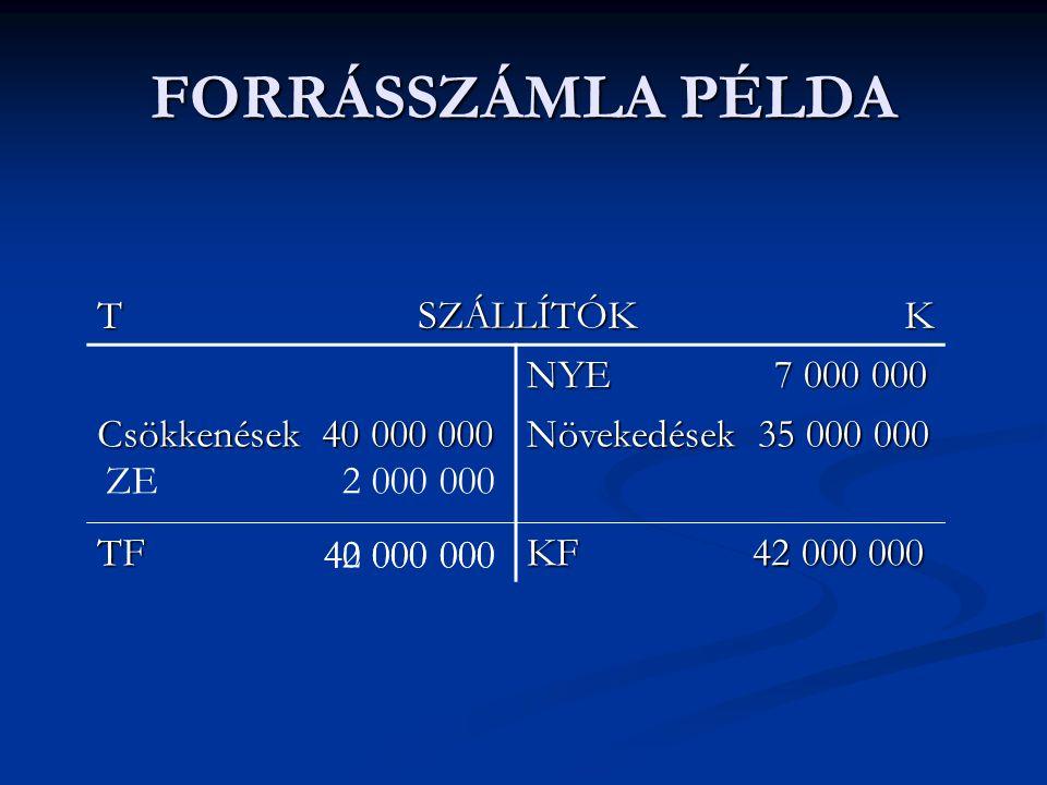 FORRÁSSZÁMLA PÉLDA T SZÁLLÍTÓK K NYE 7 000 000 Csökkenések 40 000 000