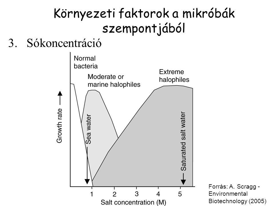 Környezeti faktorok a mikróbák szempontjából