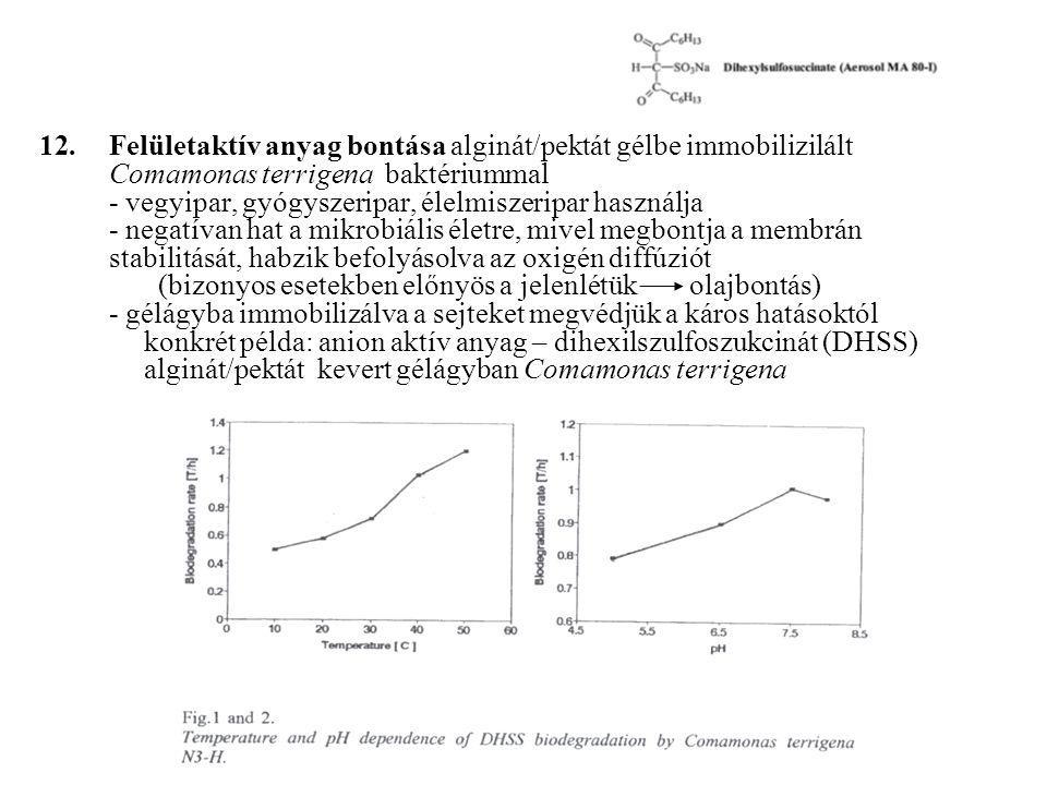 Felületaktív anyag bontása alginát/pektát gélbe immobilizilált Comamonas terrigena baktériummal - vegyipar, gyógyszeripar, élelmiszeripar használja - negatívan hat a mikrobiális életre, mivel megbontja a membrán stabilitását, habzik befolyásolva az oxigén diffúziót (bizonyos esetekben előnyös a jelenlétük olajbontás) - gélágyba immobilizálva a sejteket megvédjük a káros hatásoktól konkrét példa: anion aktív anyag – dihexilszulfoszukcinát (DHSS) alginát/pektát kevert gélágyban Comamonas terrigena