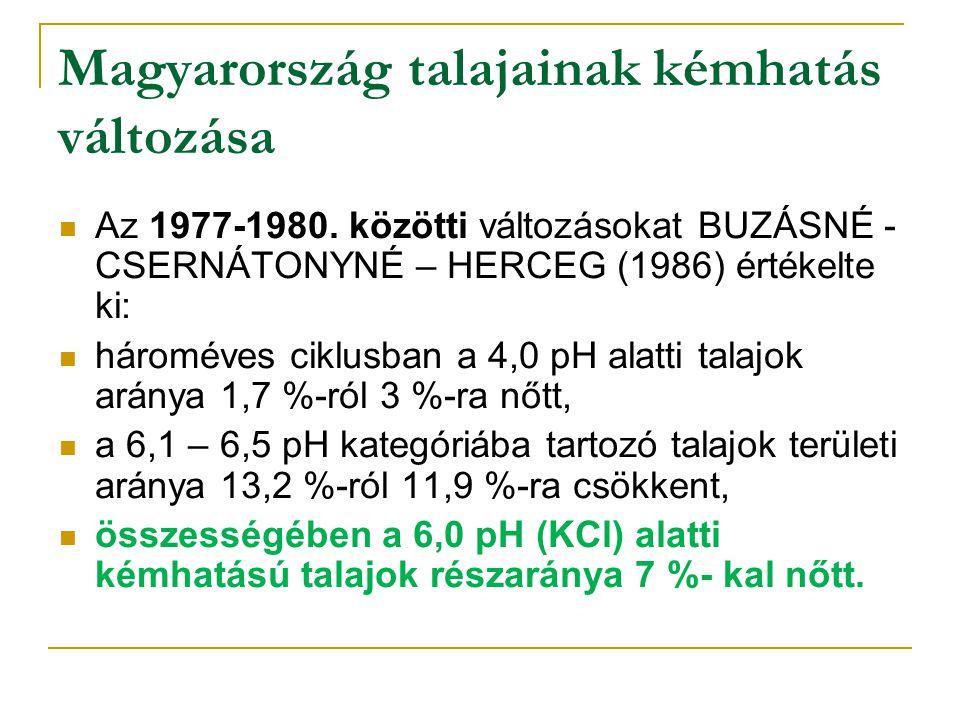 Magyarország talajainak kémhatás változása