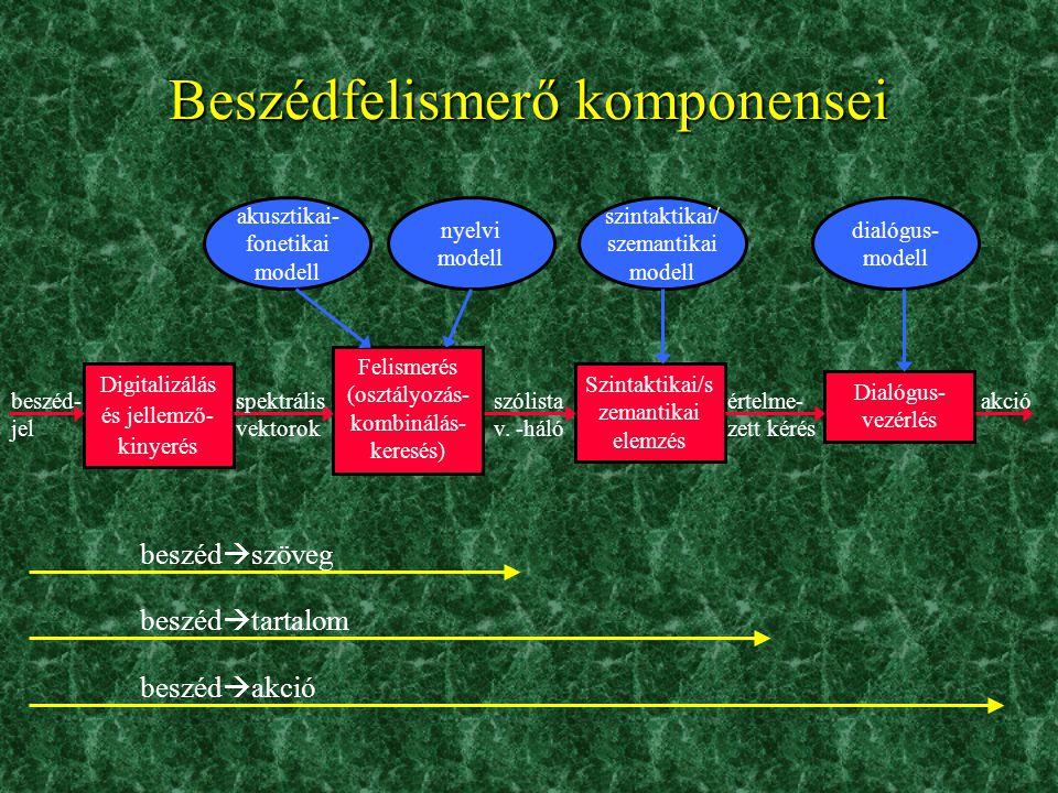 Beszédfelismerő komponensei