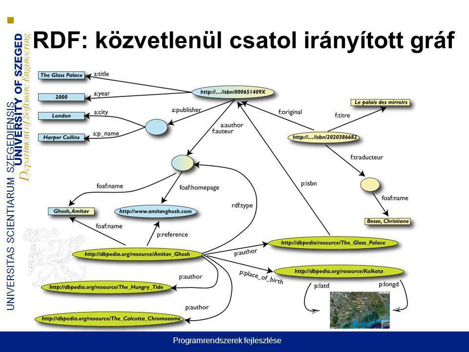 RDF: közvetlenül csatol irányított gráf
