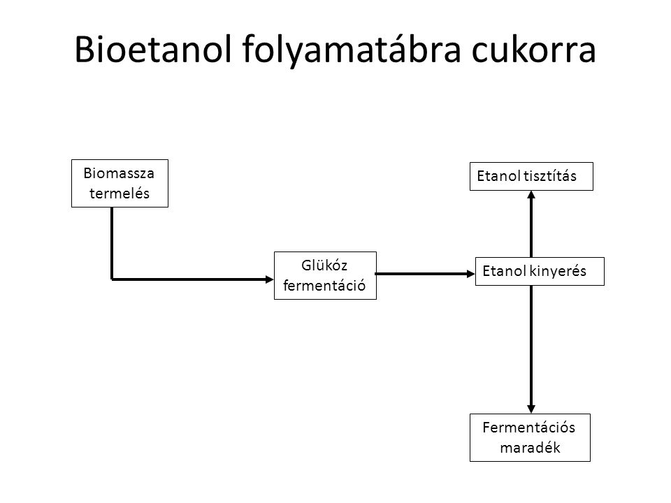 Bioetanol folyamatábra cukorra