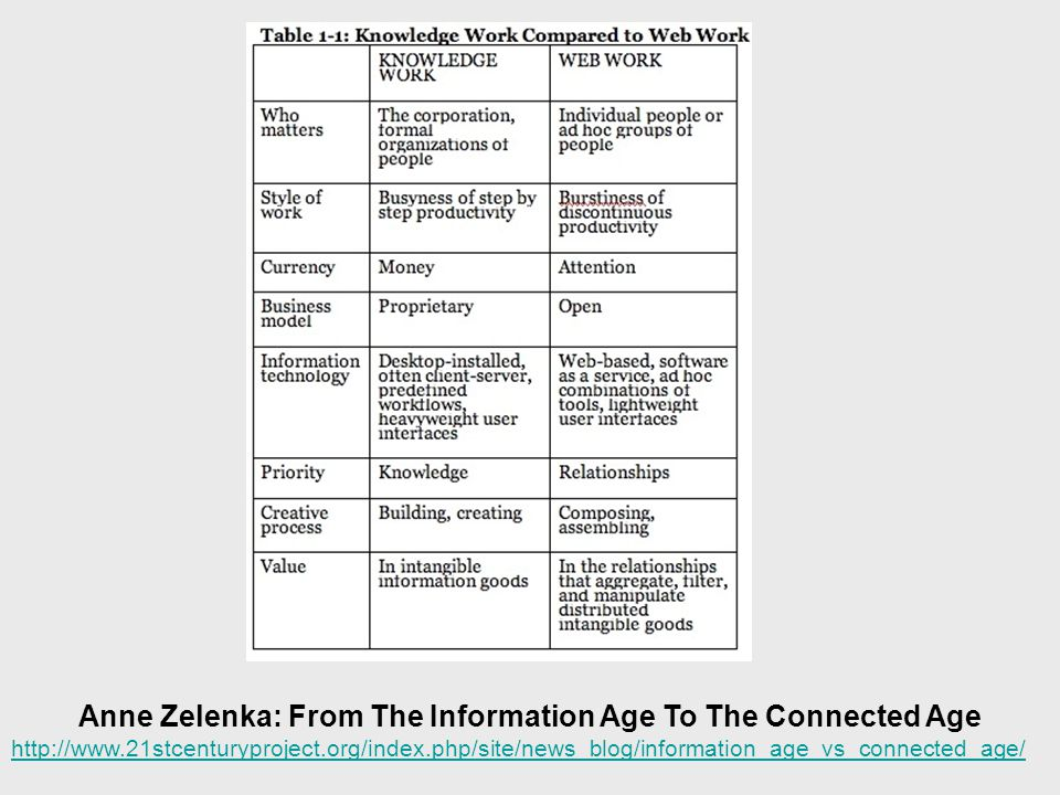 Anne Zelenka: From The Information Age To The Connected Age