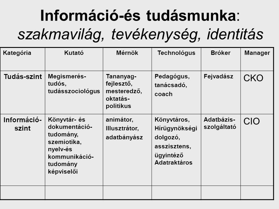 Információ-és tudásmunka: szakmavilág, tevékenység, identitás