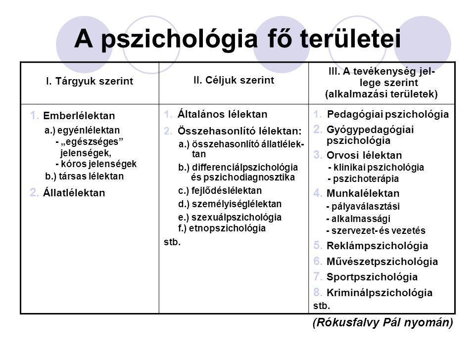 A pszichológia fő területei