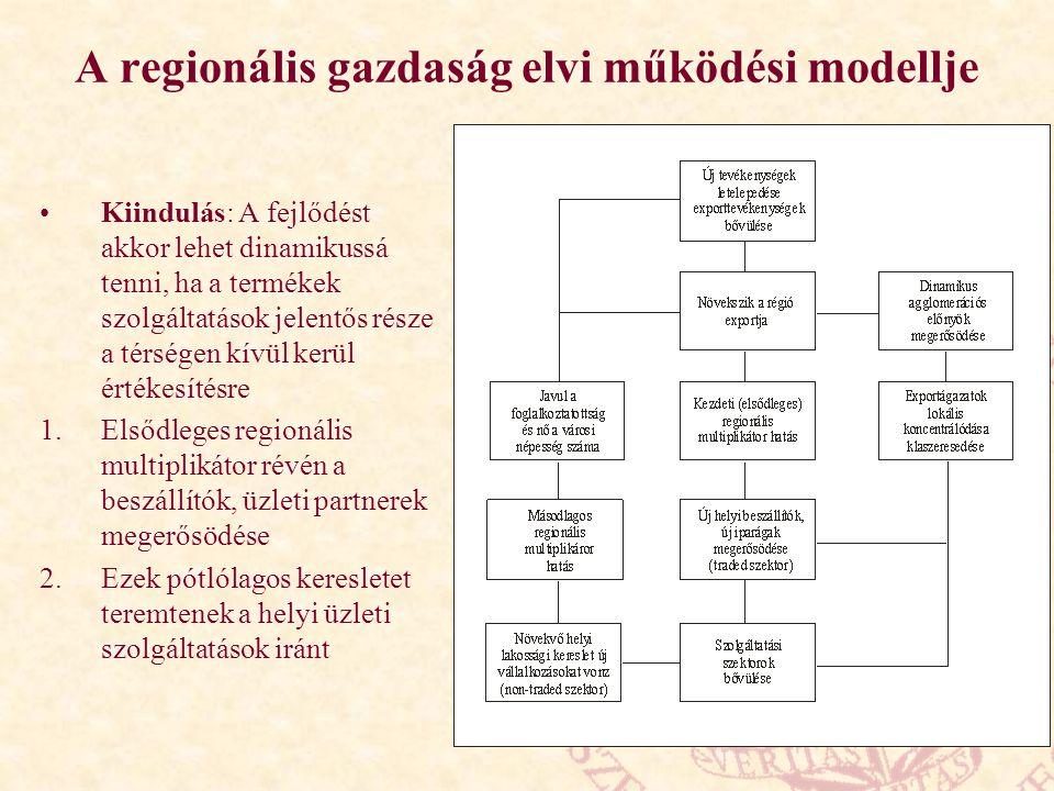 A regionális gazdaság elvi működési modellje