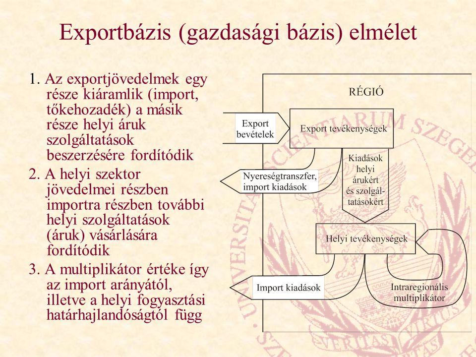 Exportbázis (gazdasági bázis) elmélet