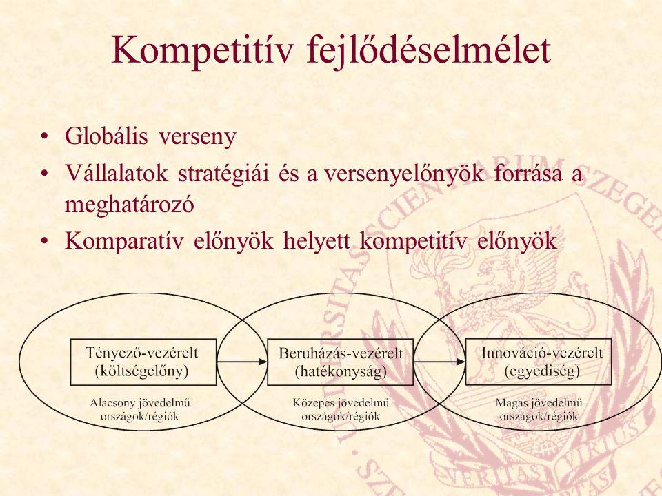 Kompetitív fejlődéselmélet