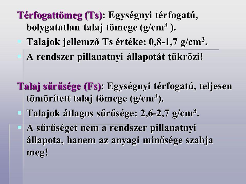 Térfogattömeg (Ts): Egységnyi térfogatú, bolygatatlan talaj tömege (g/cm3 ).