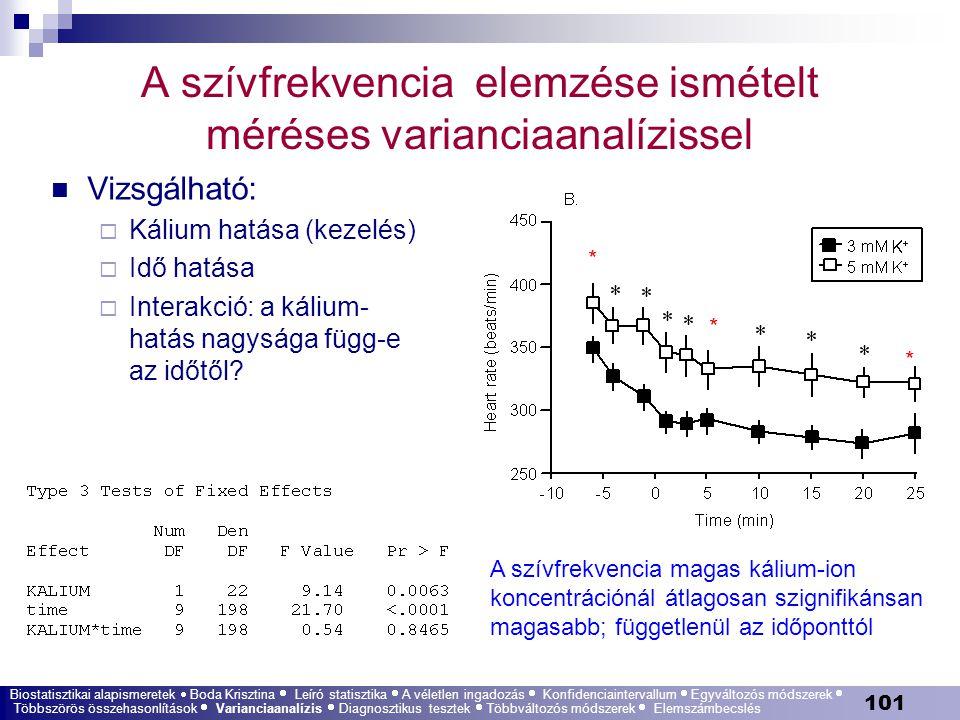 A szívfrekvencia elemzése ismételt méréses varianciaanalízissel
